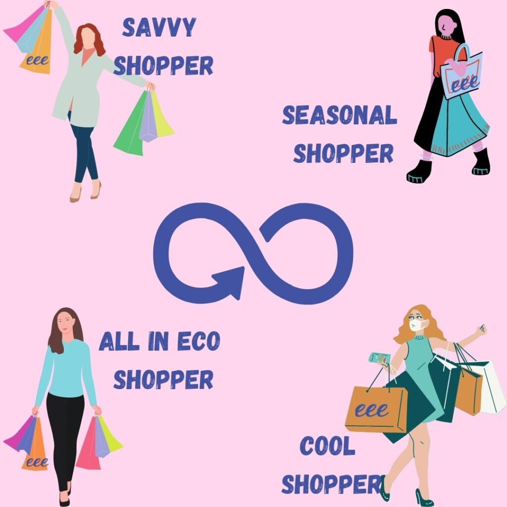 rental of clothes types of shoppers
