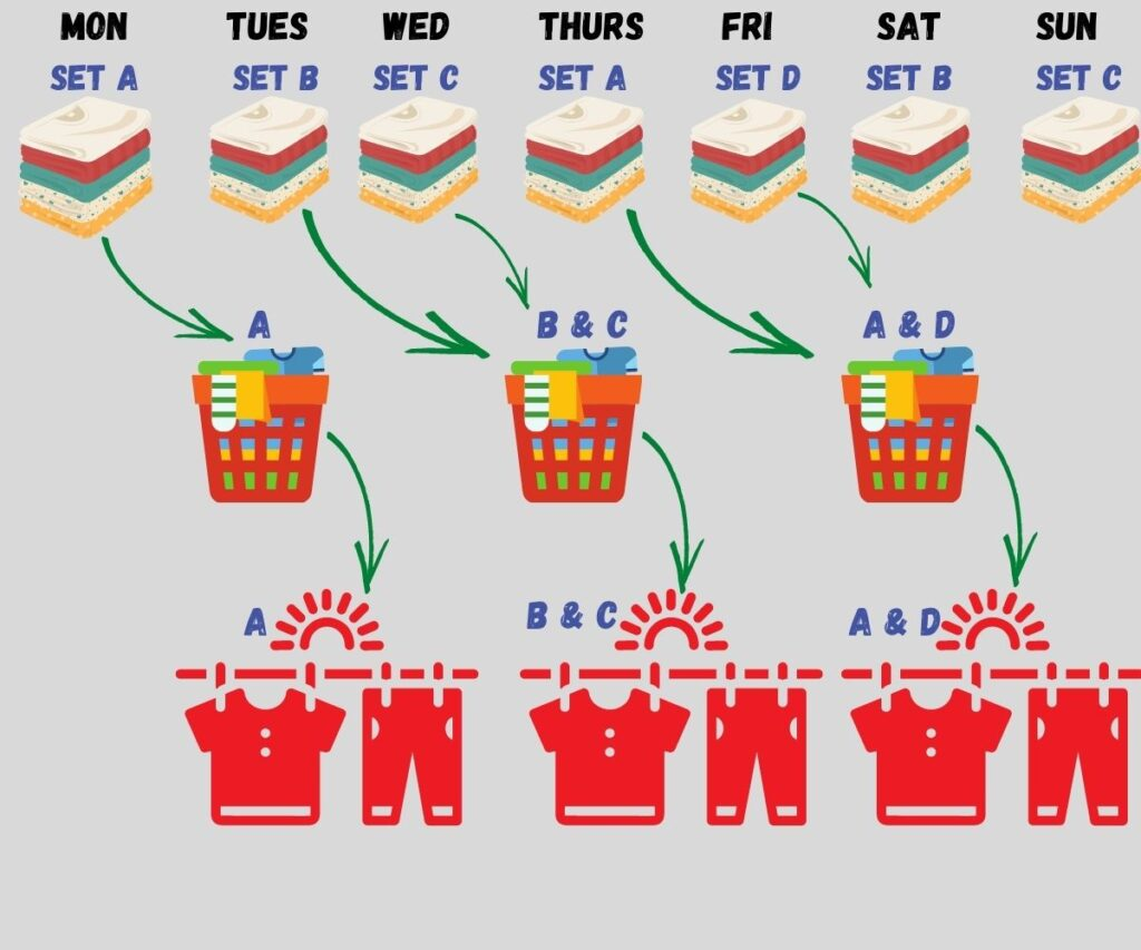 Baby clothing laundry cycle